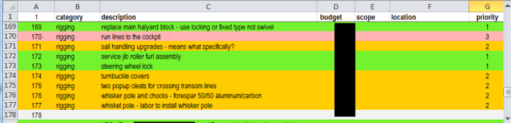 Revised planning spreadsheet, with colour coding - budgeting information is intentionally blacked out