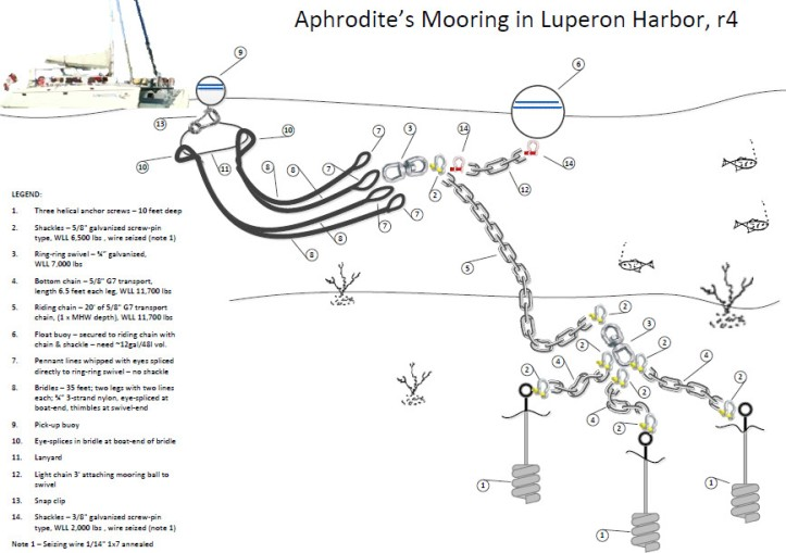 Luperon Mooring Sketch